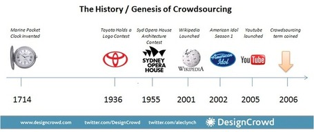 Crowdsourcing is not new - The History of Crowdsourcing (1714 to 2010) | DesignCrowd CA Blog | A Cultural History of Advertising | Scoop.it