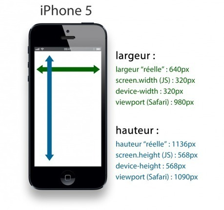 Comprendre le Viewport dans le Web mobile - Alsacreations | Lectures web | Scoop.it