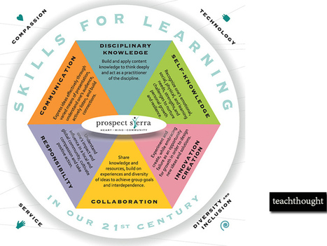 Making Learning Meaningful: 6 Priorities For Whole Learning - TeachThought | TeachingSkills | Scoop.it