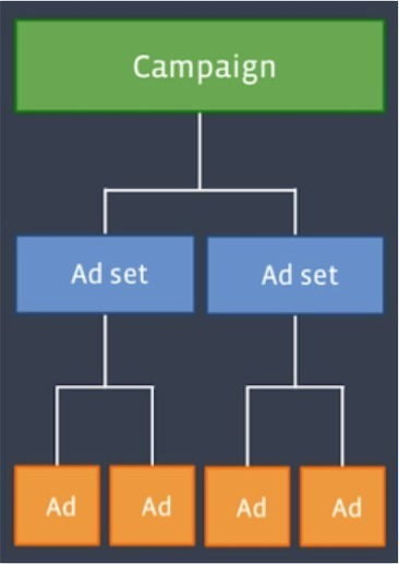Understanding Facebook's New Ad Structure: How a Community Manager Can Impact Ad Spend   Simply Measured   Socially   Scoop.it