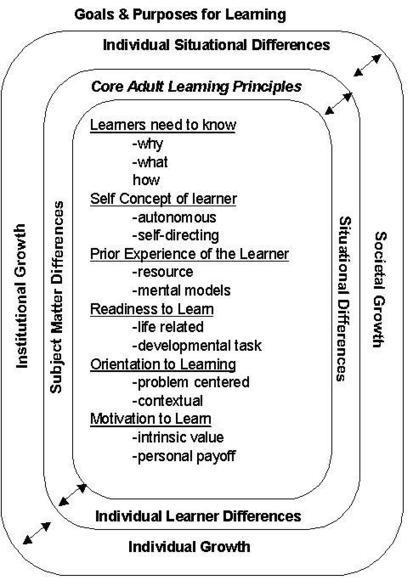 Knowles Androgogy Model | Blending Learning & Work | Scoop.it
