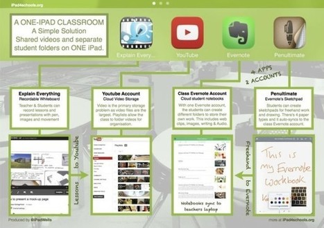 The 4 Apps Needed To Run A One iPad Classroom | Edudemic | foglio | Scoop.it