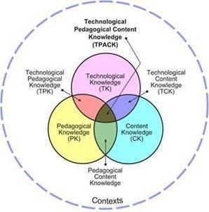 MONOGRÁFICO: Introducción de las tecnologías en la educación - TPACK | Observatorio Tecnológico | Educación y TIC | Scoop.it