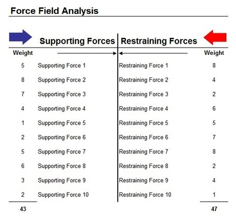 Force Field Analysis | Quality Management | Scoop.it