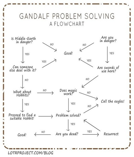 Gandalf Problem Solving | Open Mind & Open Heart | Scoop.it