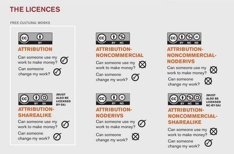 Les licences Creative Commons, une nouvelle manière de publier | mutimedia culture et lien social | Scoop.it