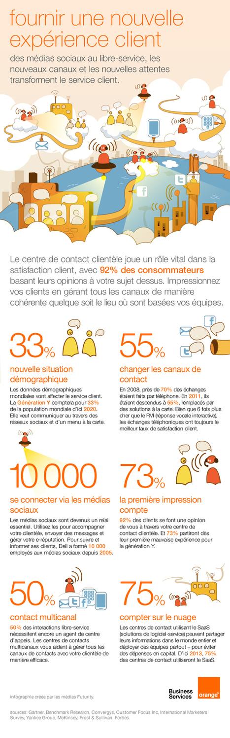 infographie : fournir une nouvelle expérience client - le blog relation client   E-RELATION CLIENT   Scoop.it