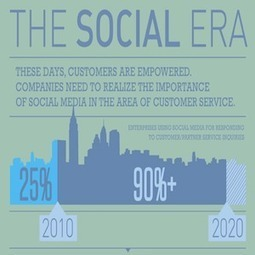 Using Social Media as a Customer Service Tool [INFOGRAPHIC] | Social Media Today | Social Media and Web Infographics hh | Scoop.it