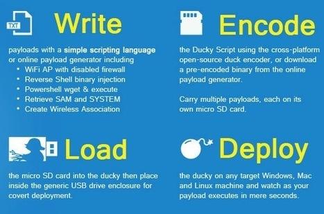USB Rubber Ducky - Le canard hacker   Libertés Numériques   Scoop.it