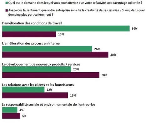 Innovation et compétitivité : l'entreprise néglige la créativité de ses salariés | Collaboratif-Info | Bien être et Sport en entreprise | Scoop.it