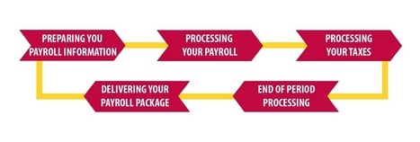 Payroll processing companies in indi | YOMA Business Solutions Pvt. Ltd. | Scoop.it