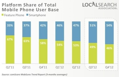 Mobile Growth Highlights Importance Of Comprehensive Local Strategy | social: who, how, where to market | Scoop.it