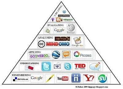 Digital Tools for Science and Math: Bloom's Digital Taxonomy | STEM Elementary Education | Scoop.it