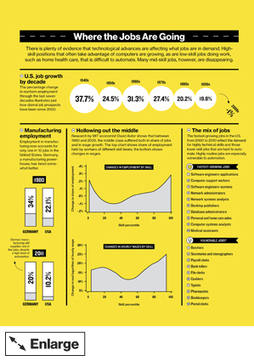 Half of US jobs are vulnerable to computerization- How Technology Is Destroying Jobs via @MIT   Digital Transformation of Businesses   Scoop.it