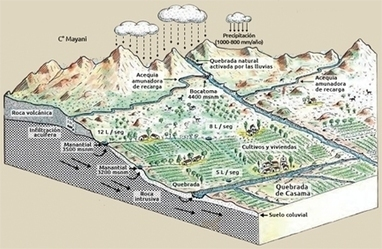 La sécheresse au Pérou combattue par une technique… vieille de 1.500 ans | Confidences Canopéennes | Scoop.it