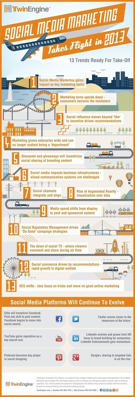 Infographics   Tech Buzz   Scoop.it