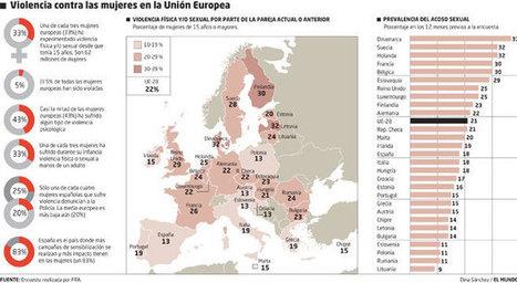Menos violencia machista que en el norte de la Unión Europea   Mediación Empresarial y RSC   Scoop.it