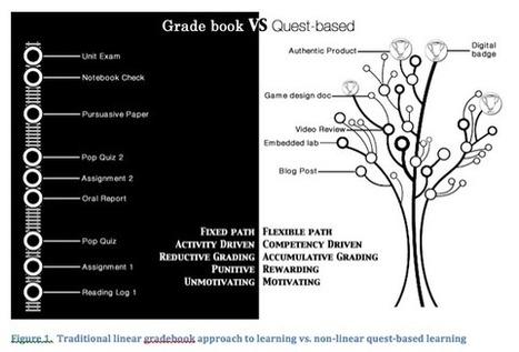 Aprendizajes abiertos y Quest based learning | Inteligencias Múltiples y cambio educativo | Scoop.it