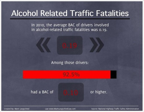 Infographic – Alcohol Related Traffic Fatalities | Michigan Drivers License Restoration | Scoop.it