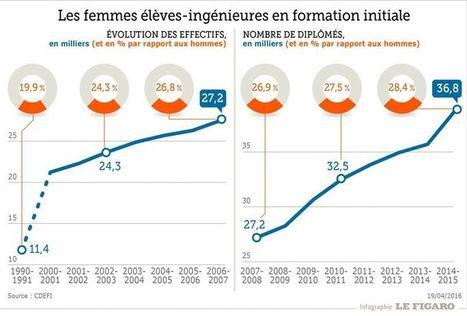Le nombre d'étudiantes ingénieures a doublé en quinze ans | Ingénieur, la Formation | Scoop.it