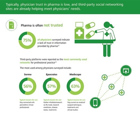 Infographic: Pharma adoption of social media: A prescription for physician engagement | Deloitte Center for Health Solutions | Pharma_News | Scoop.it