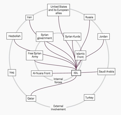 Explore the complicated network of allies and enemies in Syria's civil war | OSINT daily | Scoop.it