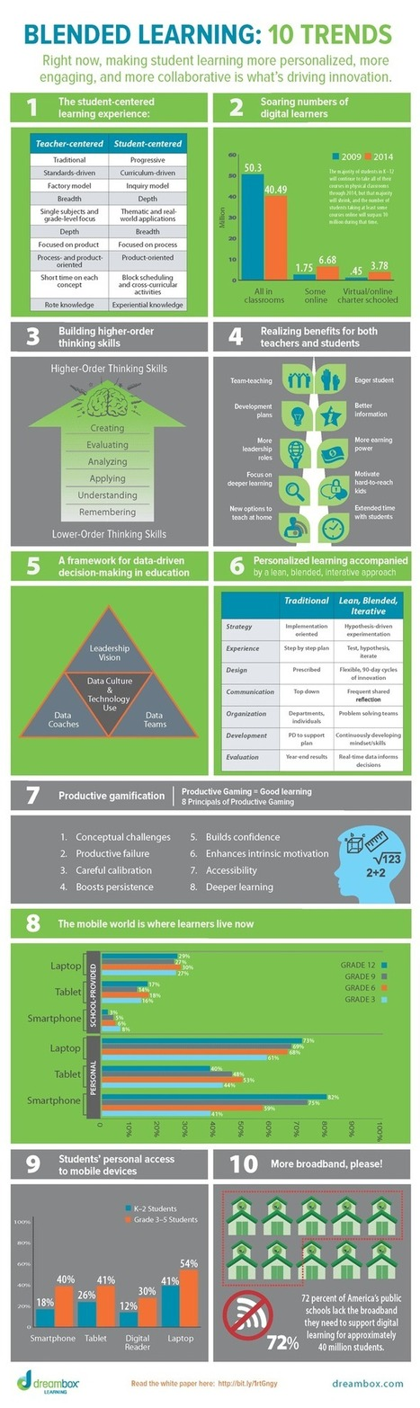 Blended Learning: 10 Trends | Educational Data - Visualizations - Infographics | Scoop.it