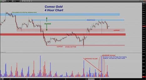 Trader Dan's Market Views: Gold backs down from Resistance | Gold and What Moves it. | Scoop.it