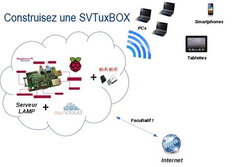 Une SVTuxBOX pour partager du contenu numérique en et hors la classe | | Technochauvinoise | Scoop.it