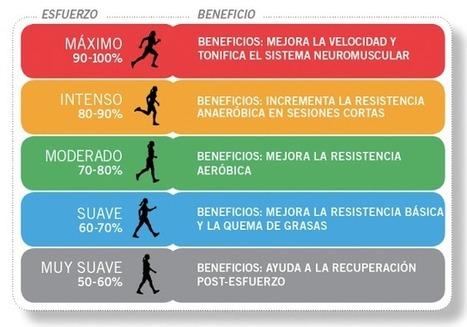 ENTRENAMIENTO POR PULSACIONES - INTENSIDADES SEGUN FCmáx ~ TRITIM - TRIATLON ROSARIO | xoliveras | Scoop.it