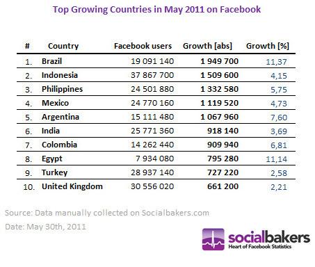 700 M d'utilisateurs pour Facebook | FrenchWeb.fr | E-tourisme et nouvelles technologies | Scoop.it