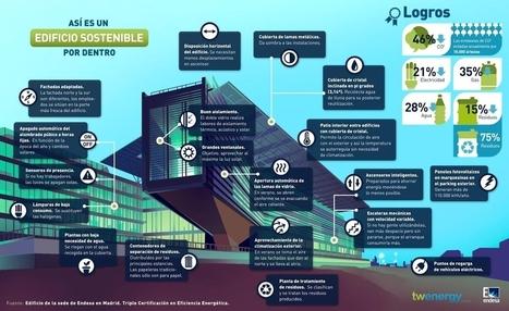 infografia-edificio-sostenible | Certificación energética y Edificios eficientes | Scoop.it