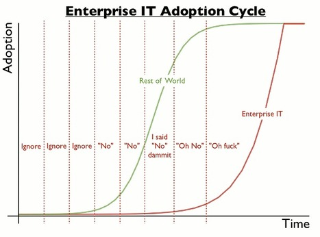 Corporate IT adoption visualized   Portable MS MIT Degree   Scoop.it