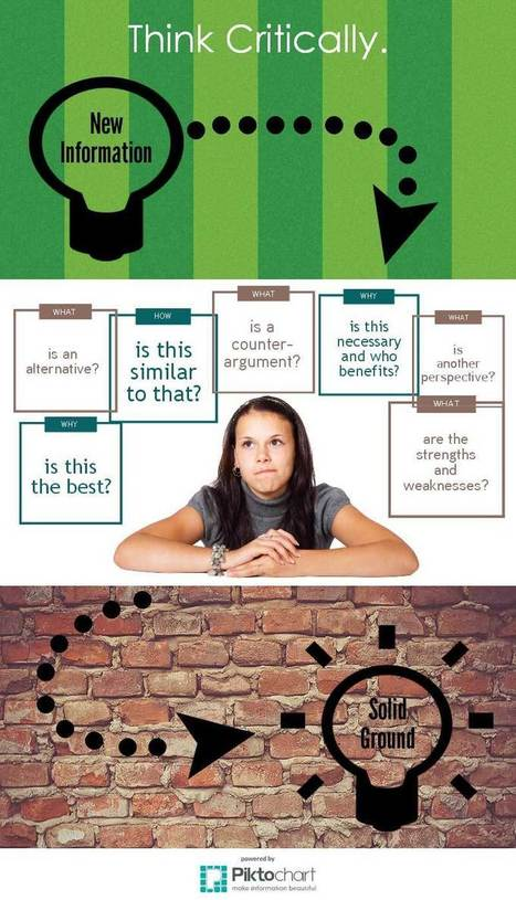 The Critical Thinking Skills Cheatsheet [Infographic] | Purposeful Pedagogy | Scoop.it