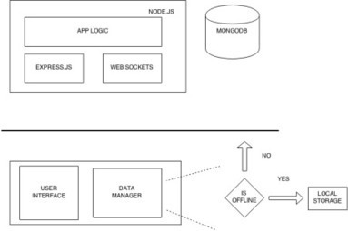 Re-Architecting a Firebase app to work with Node.js and MongoDB | JavaScript for Line of Business Applications | Scoop.it