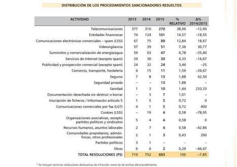 Informe AEPD 2015 - Las telecos, las más sancionadas por violación de la protección de datos | Informática Forense | Scoop.it