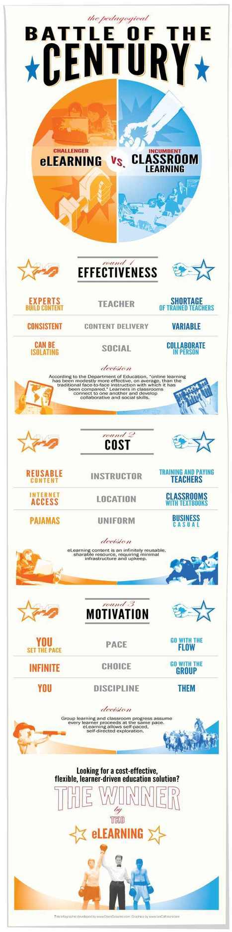 Battle of the Century: eLearning vs. Classroom Learning | Infographics for English class | Scoop.it