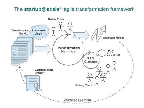 Agile Transformation in Practice: Part I - DZone Agile   Project Portfolio Management   Scoop.it