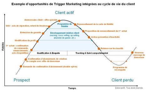 Les leviers de la fidélisation client | Institut de l'Inbound Marketing | Scoop.it