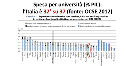 Spesa, risultati, efficienza: miti, leggende e realtà dell'università italiana. | The Matteo Rossini Post | Scoop.it