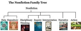 Celebrate Science: Behind the Books: A Whole New Nonfiction Family Tree | Book Love | Scoop.it