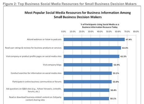 5 Key Strategies For Implementing Social Media For Small Business - Jeffbullas's Blog | Startup Culture | Scoop.it