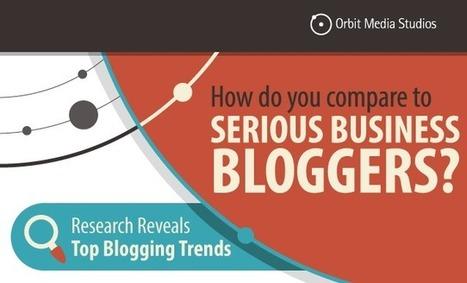 [Survey] How 1000+ Top Business Bloggers Create Content | Content Marketing | Scoop.it