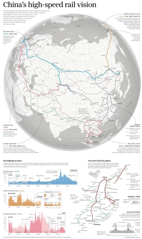 INFOGRAPHIC: China's high-speed rail vision | South China Morning Post | Accelerate | Scoop.it