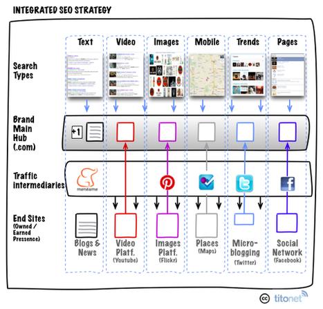 Posicionamiento Digital Integral | +Información | Scoop.it