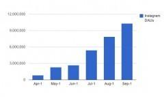 Instagram : +1179% d'utilisateurs actifs depuis le rachat par Facebook   Réseaux Sociaux : tendances et pratiques   Scoop.it