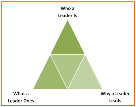 Why Do You Lead? | Serving and Leadership | Scoop.it