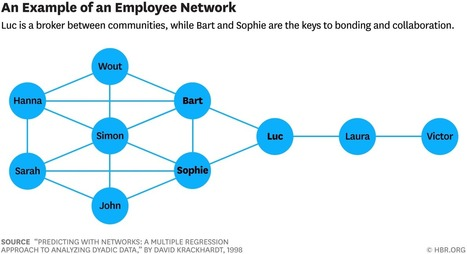 What to Do Before You Fire a Pivotal Employee - HBR | HR Analytics and Big Data @ Work | Scoop.it