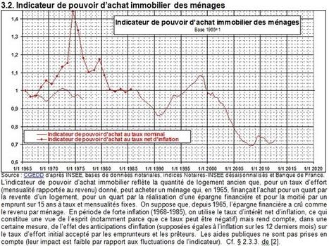 Comment évolue la bulle immobilière d'après les courbes de Jacques Friggit ? | Architecture et Urbanisme - L'information sur la Construction Paris - IDF & Grandes Métropoles | Scoop.it