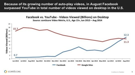 Facebook Passes YouTube For Desktop Video: comScore's Fulgoni | Beet.TV | Social Media Guru | Scoop.it